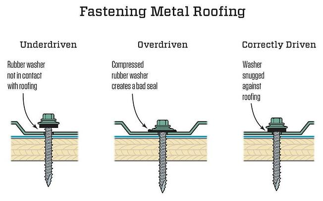 Metal Roof Screw Fasteners Friend Or Foe